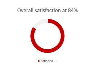 Overall satisfaction 84%
