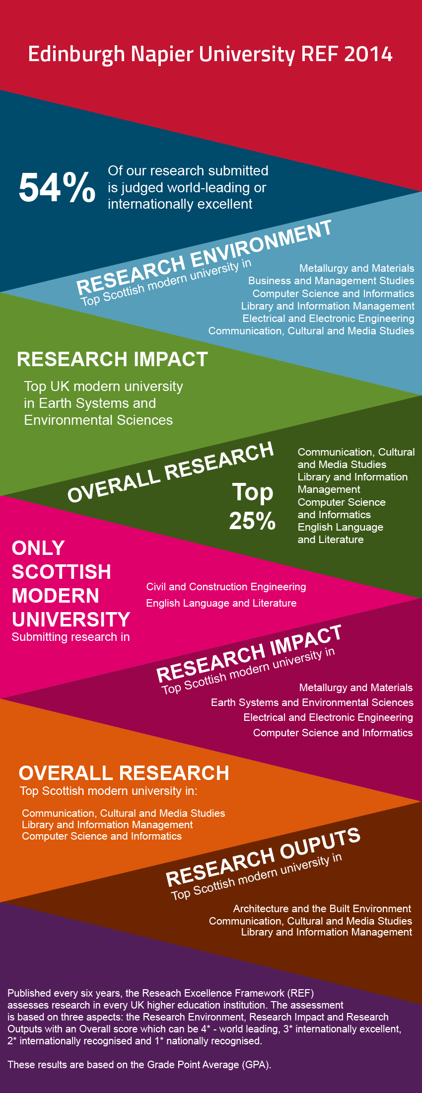 Edinburgh Napier University REF 2014 Infographic