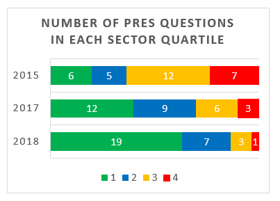 Number of PRES questions in each quartile
