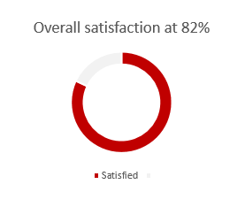 Overall satisfaction at 82%